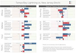 on the season as a whole tampa has been one of the better teams in the league they ve been strong in both shot share and expected goal share at 5v5