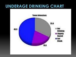 Underage Drinking Chart Ppt Underage Drinking Powerpoint Presentation Free