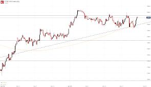 Dow Jones Nasdaq 100 S P 500 Dax 30 Ftse 100 Forecast