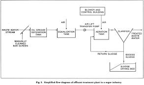 Oil Tank Chart Pdf 39 Studious Sugar Manufacturing Process Flow Chart Pdf