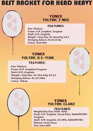 Yonex Badminton Racket Selection Matrix In 2017 Khelmart