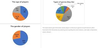 Pie Chart Games Writing Task 1 Pie Charts Players Of Electronic Games In