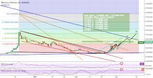 Monaco Breakout Coinmarket Cryptocurrency Market Cap