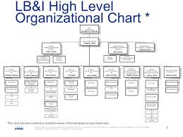 Kpmg Organizational Structure Chart I R S Practice Procedure And Legislative Update Michael