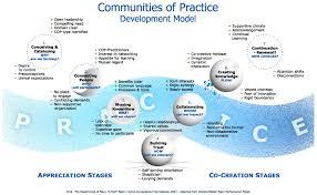 seven stages of communities of practice communities of practice development model
