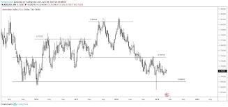 The Australian Dollar Is Set To Fall Seeking Alpha