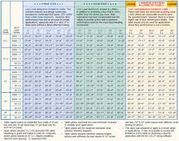 Bci Joist Span Chart Lvl Floor Joists Span Tables Walesfootprint Org