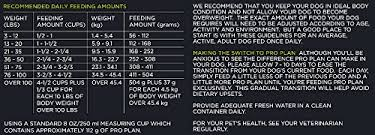 Purina Pro Plan Puppy Large Breed Feeding Chart Purina Pro Plan Dry Dog Food Focus Adult Sensitive Skin Stomach Formula 18 Pound Bag Pack Of 1