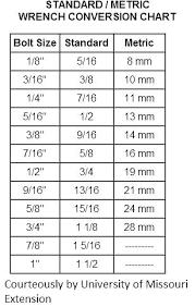 Most Popular Metric Sockets To Standard Conversion Chart