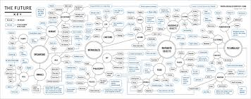 Beautiful Flow Chart Infographic Of The Day This Flowcharts More Clever Than A