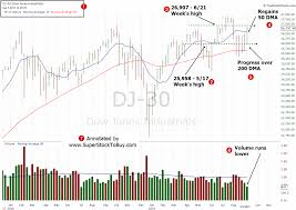 Dow Jones Industrial Volume Chart Dow Jones 9 06 2019 Weekly Analysis Super Stock To Buy