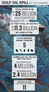by the numbers the oil spill and bp s legal troubles newshour will