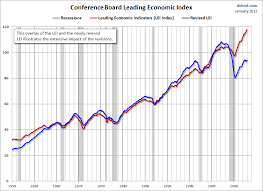 Conference Board Leading Indicators Chart The New Conference Board Leading Economic Index Phils