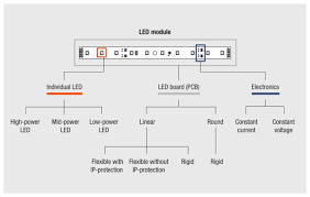 led modules technologies osram schematic diagram of the single elements of a led module