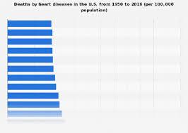 Death Rate Heart Diseases U S 1950 2017 Statista