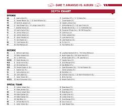 Auburn Quarterback Depth Chart Bielema Announces Depth Chart For Auburn Game Arkansas