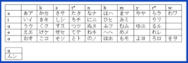 Full Japanese Alphabet Chart The Best Way To Learn The Japanese Alphabet Takelessons Blog