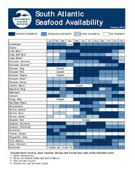 Sustainable Seafood Chart Monthly Seafood Availability Chart Scribd Food Charts