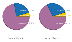 Dark Energy Feed Chart Esa Science Technology Plancks New Cosmic Recipe