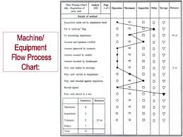 Two Hand Process Chart Pdf Lecture 2 Process Charts Work Study