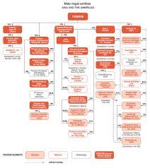 25 Accurate Etisalat Organizational Chart