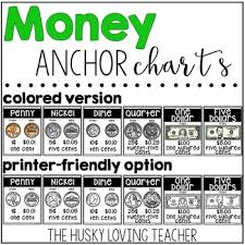 Coin Value Chart Elementary Money Anchor Charts Money Chart Anchor Charts Teaching Money