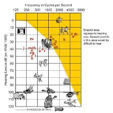 Hearing Chart Big Dogs Weblog Noise Induced
