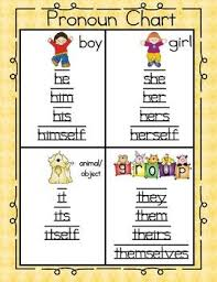 Pronoun Chart With Pictures Pronoun Chart Printable Activity Pronoun Activities