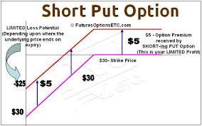Profit Loss Formula Short Put Option Maximum Profit Loss Calculations On
