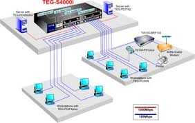 trendnet products teg s4000i 4 slot snmp modular switch ieee 802 3 10base t ieee 802 3u 100base tx 100base fx ieee 802 3ab 1000base t ieee 802 3z 1000base sx lx ieee 802 3x flow control ieee 802 3ad port
