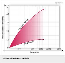 the right light level at the workplace avoids tiredness and lack of concentration this can be regulated by the illuminance which is measured in lux lx best light for office