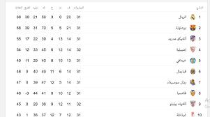 جدول ترتيب الدوري الإسباني بعد الجولة 31 وقائمة الهدافين