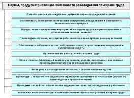 Обязанности и права работодателей