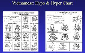 Child Diabetes Chart Children With Diabetes Hyperglycemia And Ketone Testing