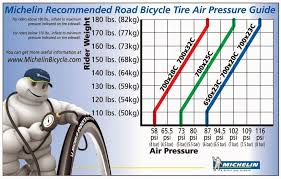Michelin Tire Pressure Chart Road Bike Wheels Best Road
