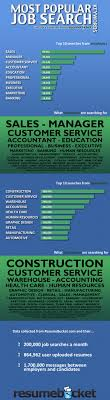 Job Seekers Can Perform Their Job Search By Inserting Preferred
