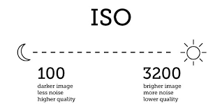 Camera Iso Chart Beginners Digital Photography Crash Course Exposure And