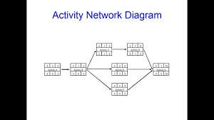 activity networks and critical path analysis for beginners a great    activity networks and critical path analysis for beginners a great project management tool