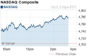 Nasdaq Chart Investing Nasdaq Composite Ixic Tattoo Stock Prices Stock