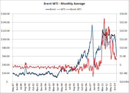 Crude Oil Price Chart Monthly Whats Driving The Brent Wti Crude Oil Spread Towards Zero