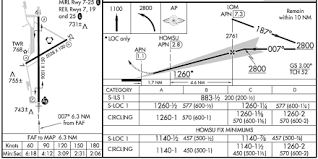 Ils Approach Chart Explained Missed Approach Point Study Guide Robert Chapin