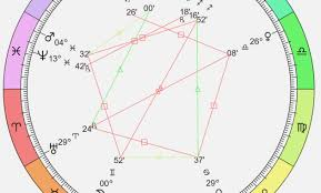 36 Punctual Astrology Chart Report