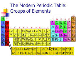 The Periodic Table. Dmitri Mendeleev ( ) determined the properties ...