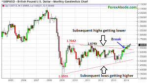 Gbp Usd Weekly Outlook May 26 To 30 2014 Forexabode Com