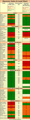 Gi Index Chart The Glycemic Index And Glycemic Load Chart With High And Low