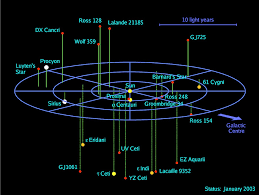 Un mapa 3D de todos los sistemas estelares que hay a nuestro alrededor |  Microsiervos (Espacio)