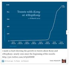 Chart How Kony2012 Just Became The Most Viral Video Of All