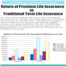 colonial penn life insurance rates 44billionlater