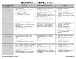 Historical Context Chart Historical Thinking Chart Handouts Reference For 5th
