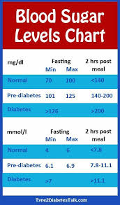 Blood Sugar Level Chart In Pregnancy 16 Awesome Blood Pressure Measuring Ideas In 2019
